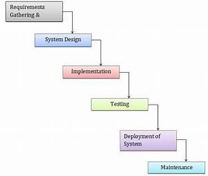 Evaluation of Mendix as a Rapid Application Development ...