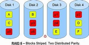 Raid 6 Berechnen : raid 2 raid 3 raid 4 raid 6 explained with diagram ~ Themetempest.com Abrechnung