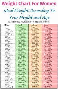 Weight Chart For Women Ideal Weight According To Your