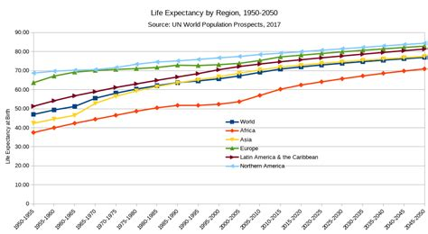 Life Expectancy  Wikipedia