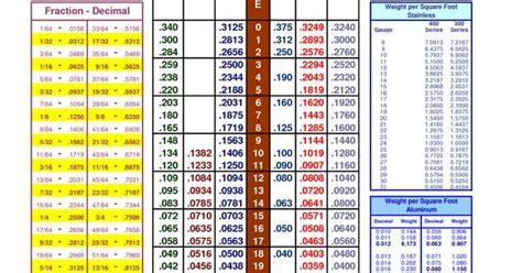 print decimal chart gauge  decimal conversion chart