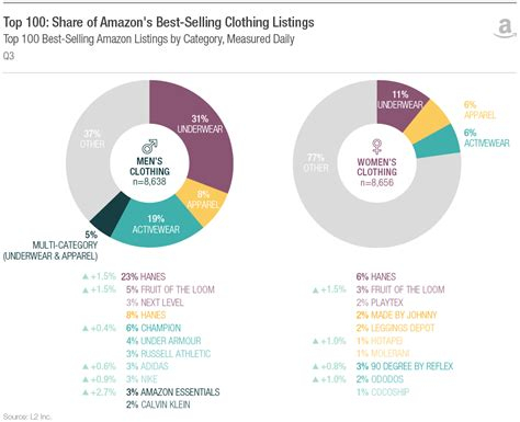 Amazon Has More Private Label Brands Than You Think  The