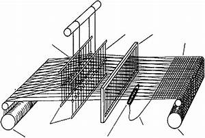 Basic Structure Of Weaving Process And Loom  Weaving