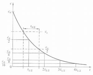 Reaktionsgeschwindigkeit Berechnen : halbwertszeit ~ Themetempest.com Abrechnung