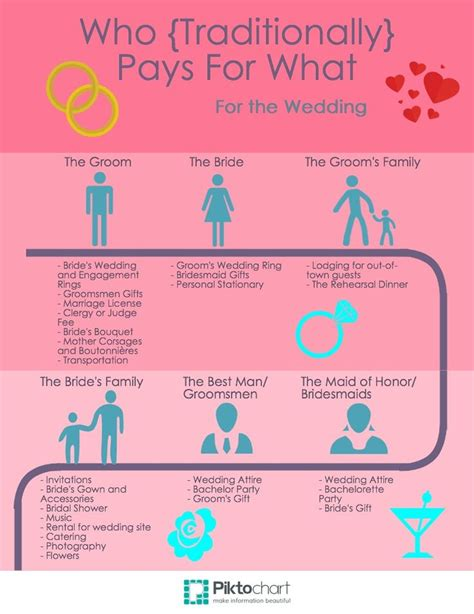 who pays for the wedding who pays for the wedding 28 images who pays for the wedding traditionally who pays for