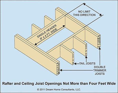building code roof joist span requirements pictures to pin building code roof joist span requirements pictures to pin