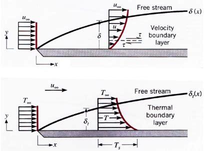 grenzschichten mathematical engineering lrt