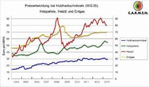 Erdgas Berechnen : betriebskosten f r gasheizungen ~ Themetempest.com Abrechnung