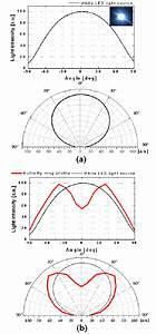 Light Distribution Characteristics Of Led Light Source   A