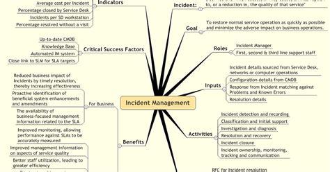 itil service management incident management mind map