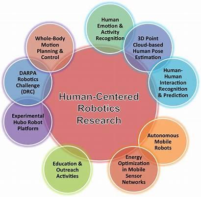 Research Area Areas Artlab