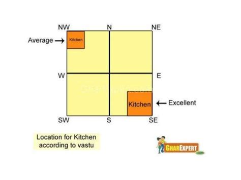 Kitchen Vastu Presentation