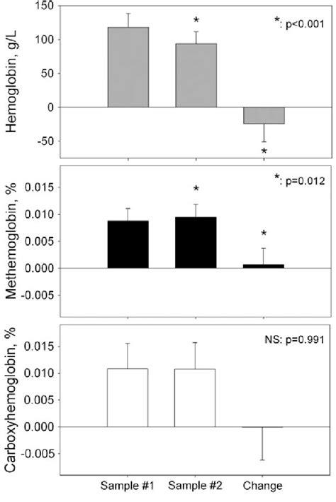 Change in hemoglobin, methemoglobin, and carboxyhemoglobin