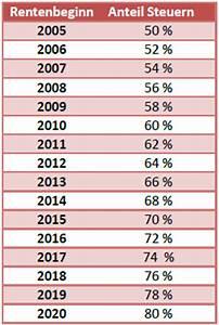Steuern Für Rente Berechnen : rentensteuer rentensteuerberechnung rechner ~ Themetempest.com Abrechnung