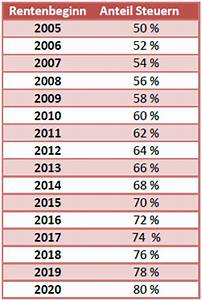 Steigerung Berechnen : rentensteuer rentensteuerberechnung rechner ~ Themetempest.com Abrechnung