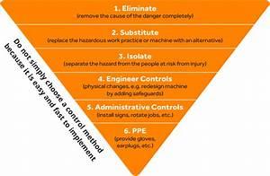 Hierarchy Of Control Pyramid