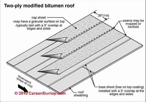 Modified Product Definition by Modified Bitumen Roofing Products Modified Bitumen