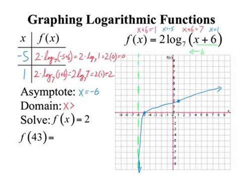 Graphing Logarithmic Functions Youtube