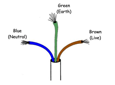 electrical which side of a two wire cable should be used