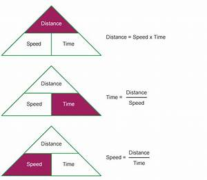 3 triangles to illustrate the speed, distance, time ...