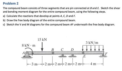 The Compound Beam Consists Three Segments That