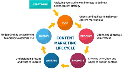 Why Content Marketing Is Important  Marketing Insider Group