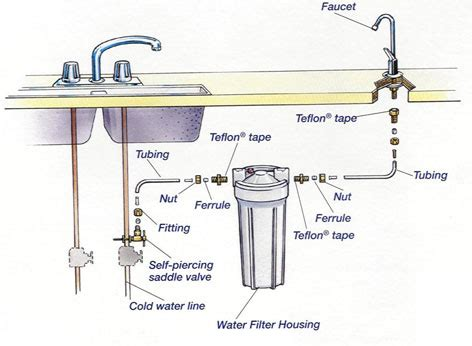 kitchen sink water filter systems faucet how to convert an undersink filter system to an 9533