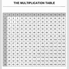 Printable Times Table Chart  Kiddo Shelter  Mutiplication Times Table Charts Pinterest