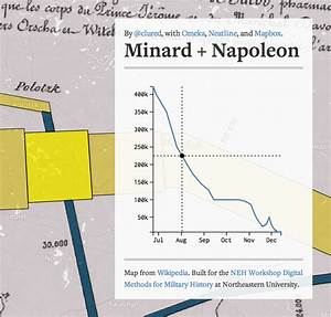 Minard   Napoleon   Neatline