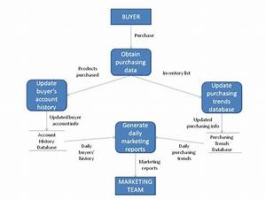 An Introduction To Data Flow Diagrams  U0026gt  Business Analyst Community  U0026 Resources