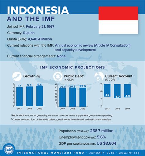 indonesia country infographic