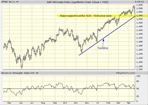 S&p 500 Index Chart With Trendline And Support Zone