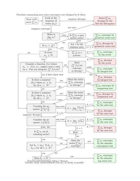 Divergence Template by Convergence Divergence Test Flow Chart Convergence