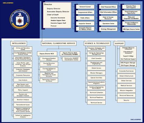 File:Cia org chart 2009 may 14.jpg - Wikimedia Commons