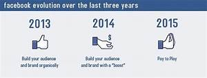 How does the change in Facebook's algorithm affect the way ...