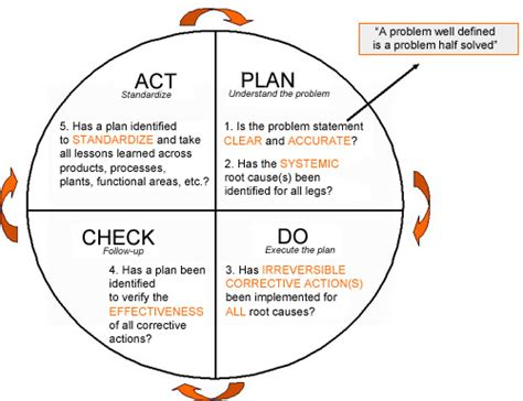 model for improvement template pdca plan do check act template