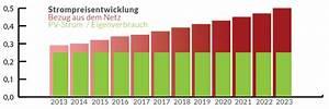 Eigenverbrauch Photovoltaik Berechnen : photovoltaik eigenverbrauch macht pv anlagen wirtschaftlich tdz photovoltaik in peine ~ Themetempest.com Abrechnung