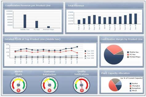 bw it help desk performance dashboards simple processes