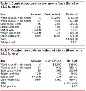 fence cost comparison estimated costs for livestock fencing