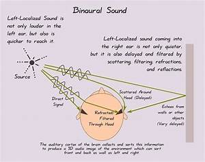 Binaural Sound Part 4  What U0026 39 S Wrong With Stereo