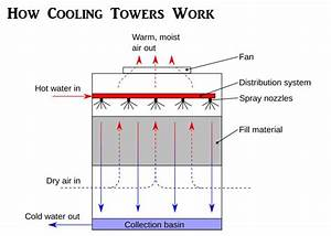 Do You Know What A Forced Draft Cooling Tower Is
