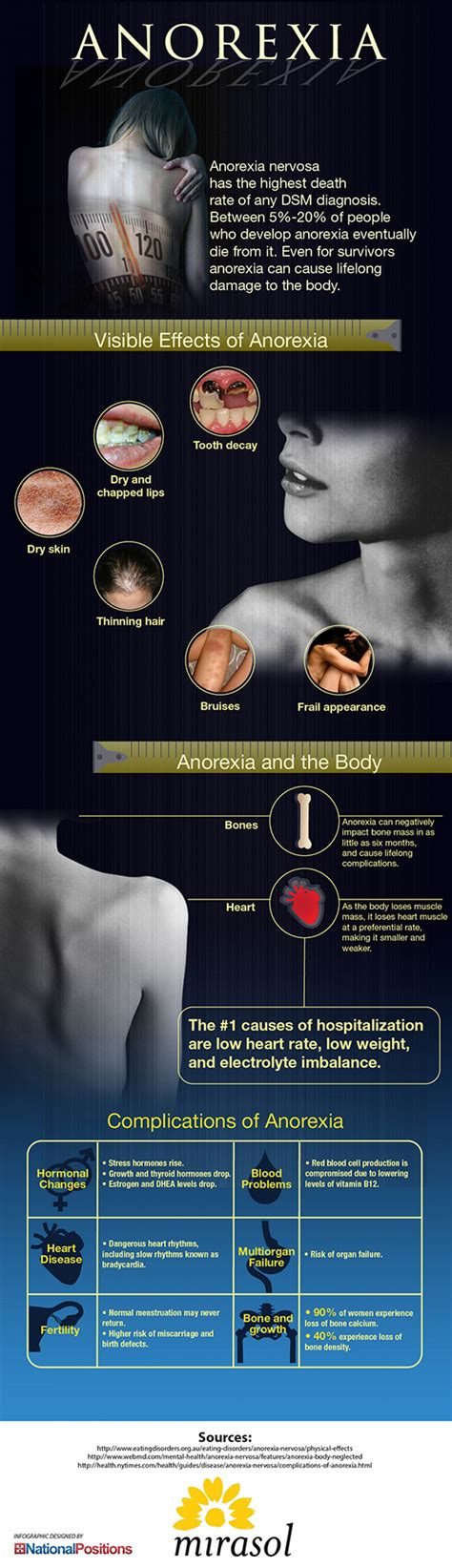anorexias effects   body infographic naturalon