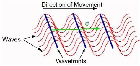 waves  wavefronts