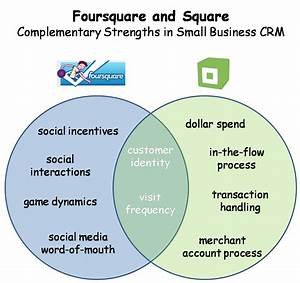 Foursquare   Square   Killer Small Business Social Crm