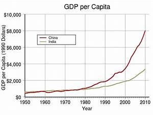 File:GDP per capita of China and India.svg - Wikimedia Commons