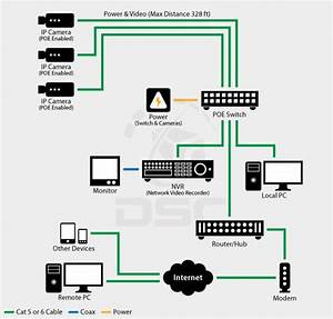 Ip    Network Cctv System Design