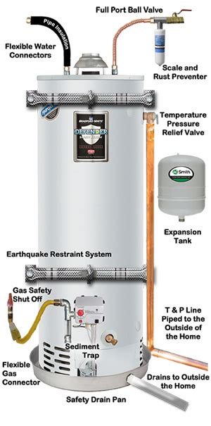 gas water heater pilot light empire care