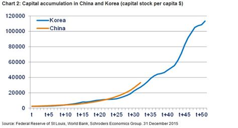 china future growth trends professionele schroders