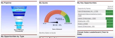 microsoft dynamics  salesforce price features