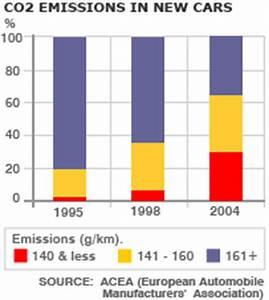 Co2 Emission Auto Berechnen : bbc news europe eu stumbles on the low carbon road ~ Themetempest.com Abrechnung